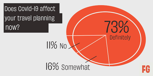 """Fifty Grande Magazine - 2021 Travel Stats. """"Does Covid affect your travel planning now?"""""""