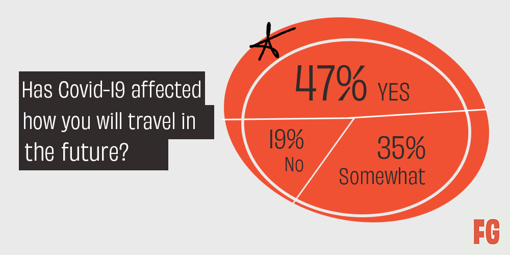 """Fifty Grande Magazine - 2021 Travel Stats. """"Has Covid affected how you will travel in the future?"""""""