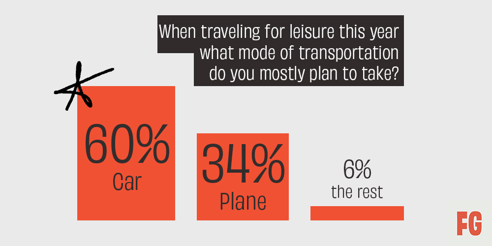 """Fifty Grande Magazine - 2021 Travel Stats. """"When traveling for leisure this year, what mode of transportation do you mostly plan to take?"""""""